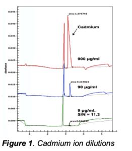 Water Ionic Analysis